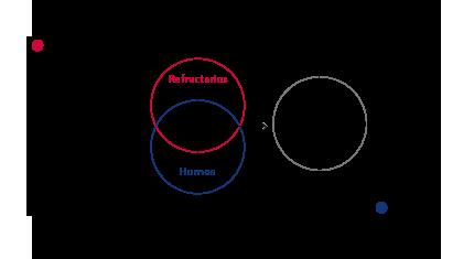 Integral production process
