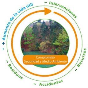 rotativo medioambiente